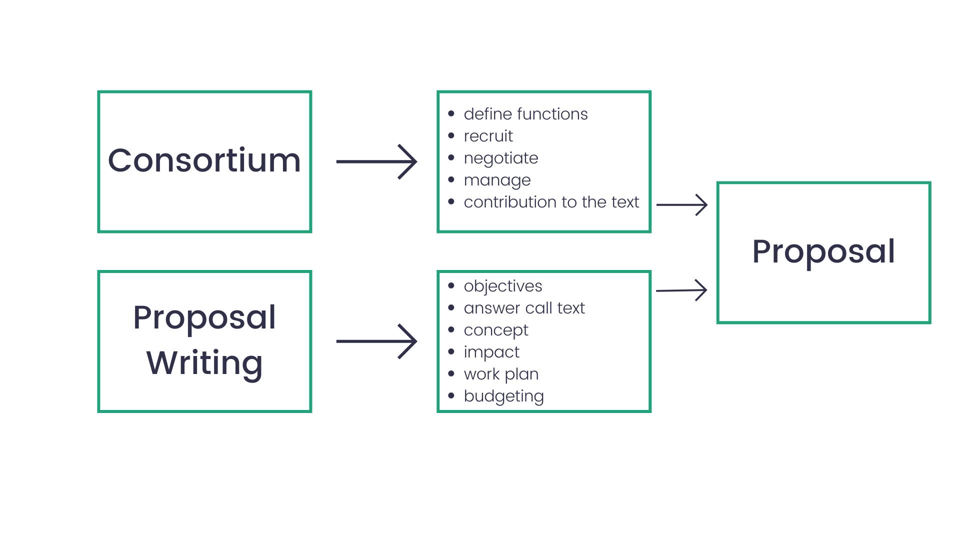 horizon europe proposal development timeline