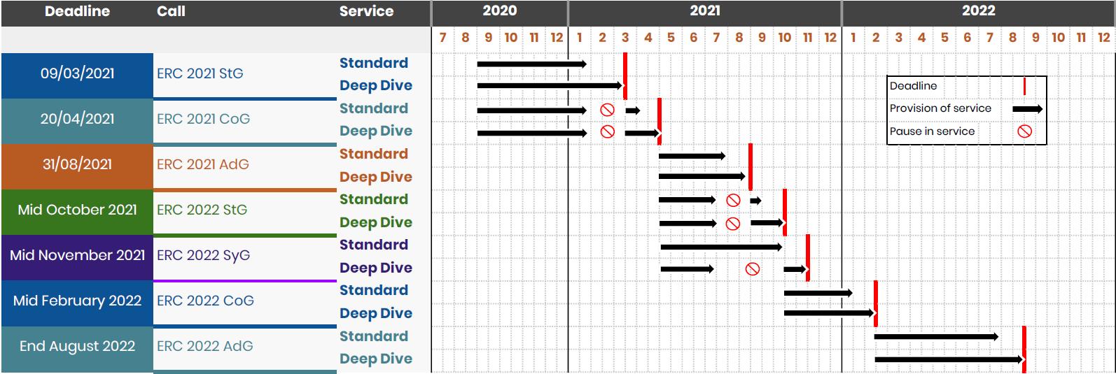 Services Timeline